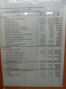 Часть доходов и расходов нашего кондо